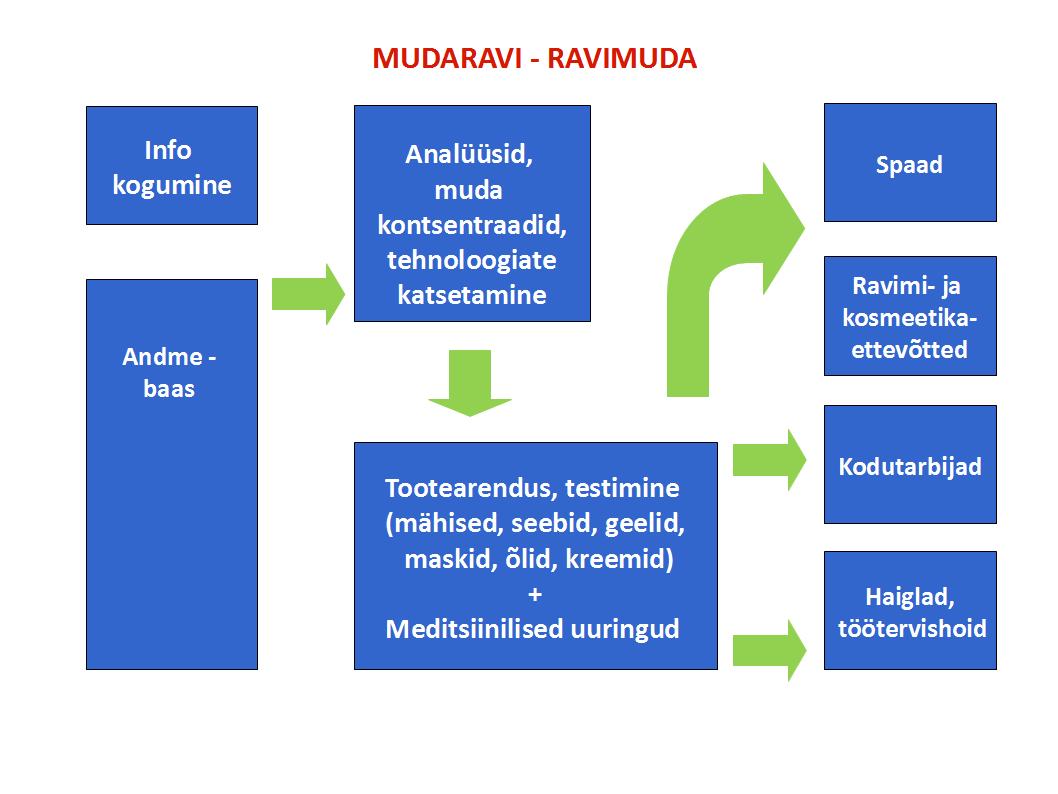 Mudaravi - Ravimuda